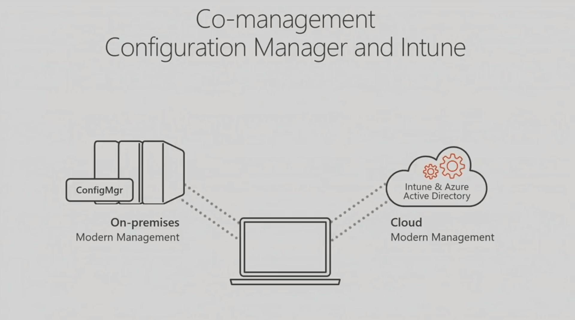 Texte de remplacement généré par une machine: Co-management Configuration Manager and Intune ConfigMgr On-premises Modern Management Intune & Azure Active Directory Cloud Modern Management