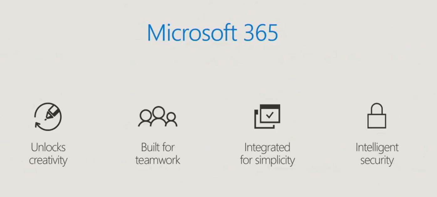 Texte de remplacement généré par une machine: Microsoft 365 Unlocks creativity AQA Built for teamwork Integrated for simplicity Intelligent security