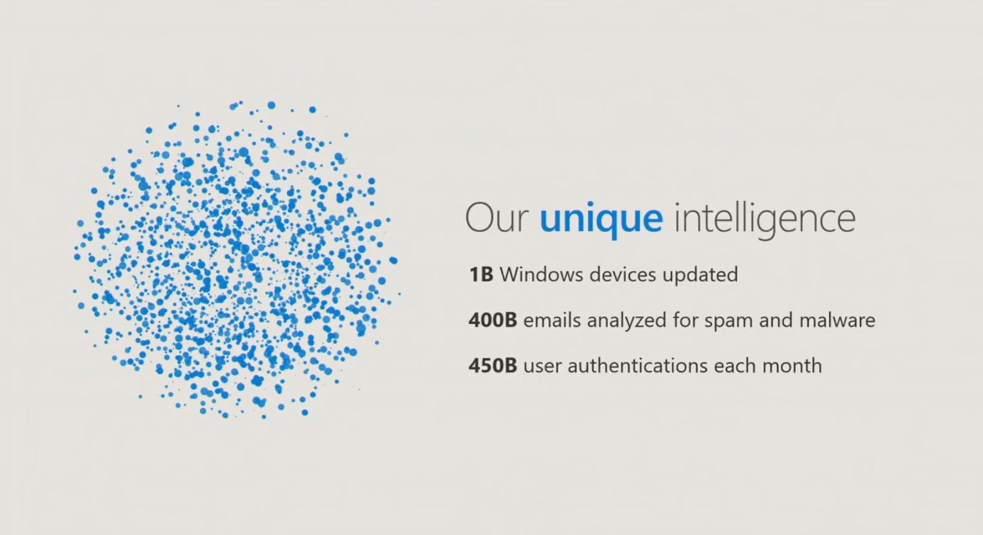 Texte de remplacement généré par une machine: Our unique intelligence IB Windows devices updated 400B emails analyzed for spam and malware 450B user authentications each month