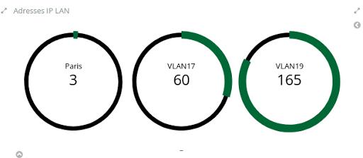 Visualisation du nombre d'adresses IP par VLAN
